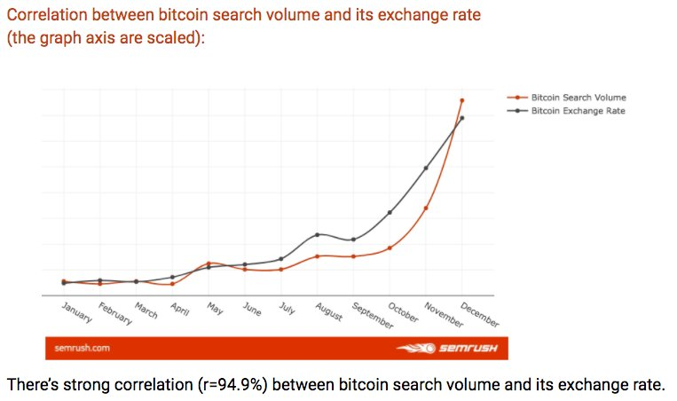 bitcoin price search
